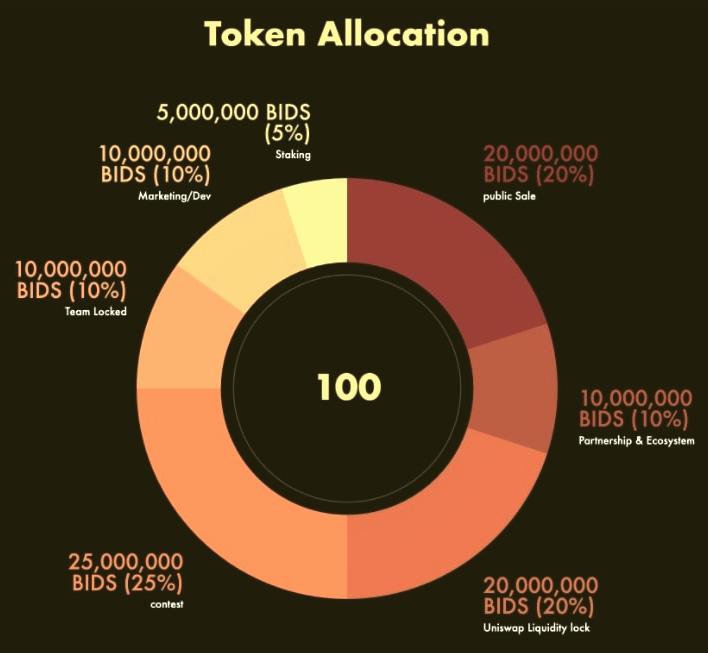 Thông tin về BIDS token