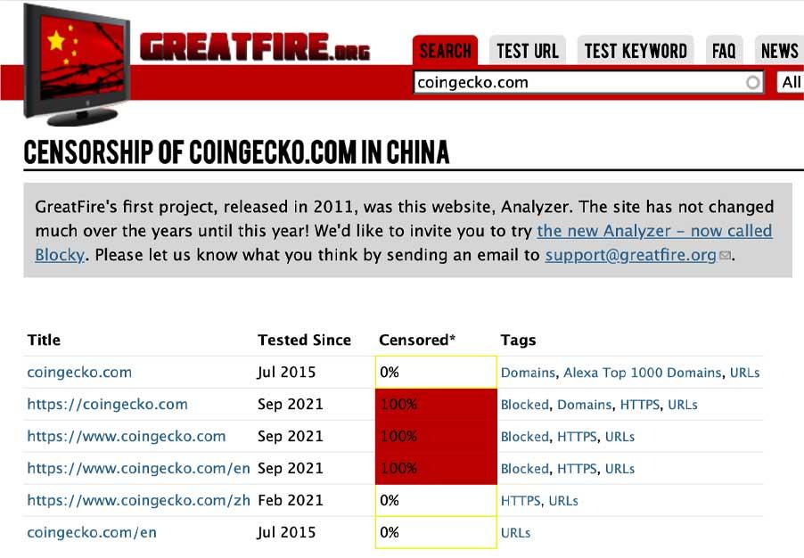 """CoinGecko gia nhập danh sách """"bị chặn"""" tại Trung Quốc"""