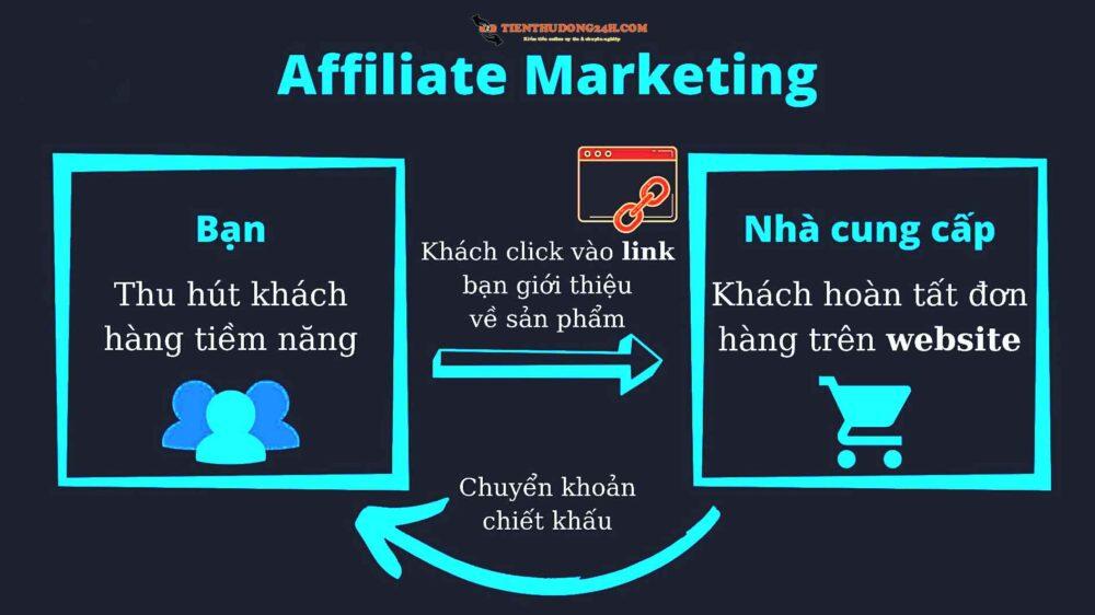 affiliate maketing