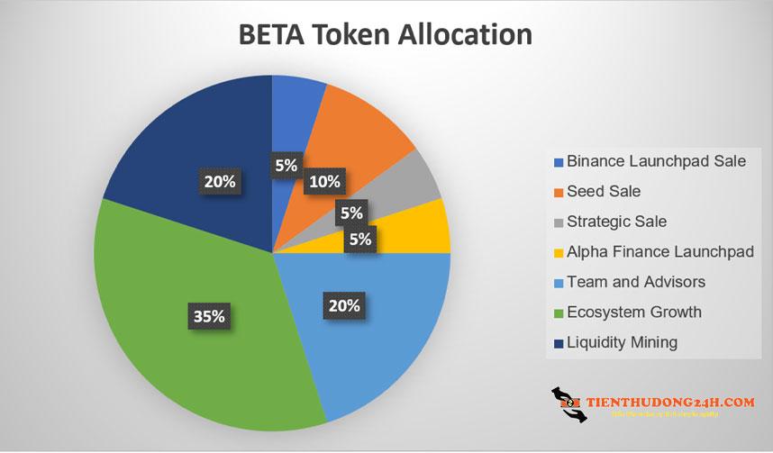 Phân bổ BETA Token