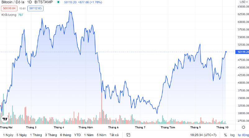 Giá Bitcoin - Nguồn: TradingView