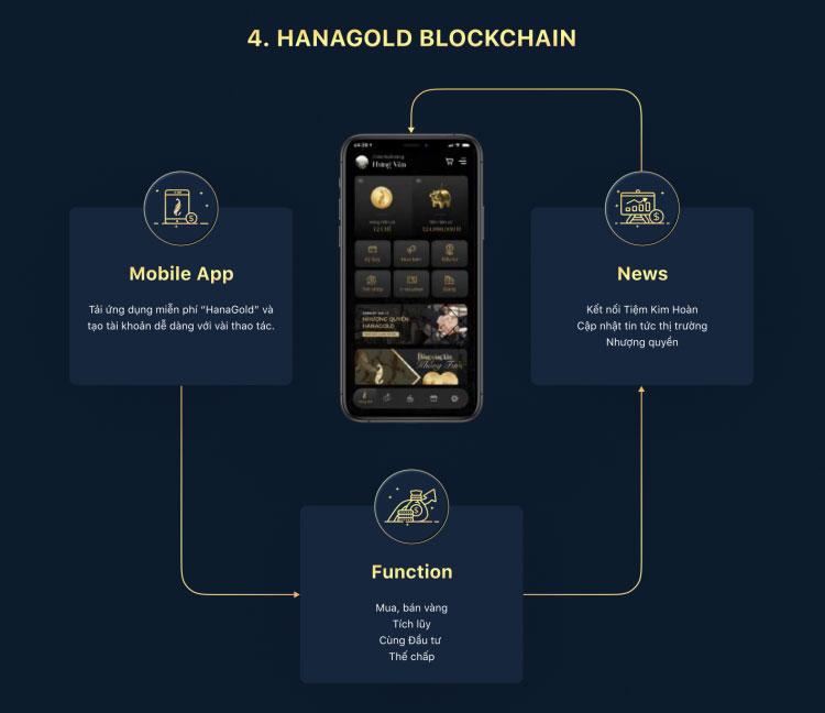 HanaGold blockchain